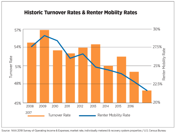 Turnover rates have steadily decreased as owners have spent more on capital expenditures. Source: NADA