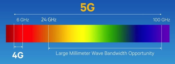 radio frequency spectrum showing bandwidth of 5G
