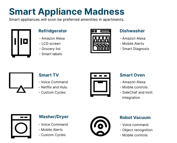 smart appliance models and potential features