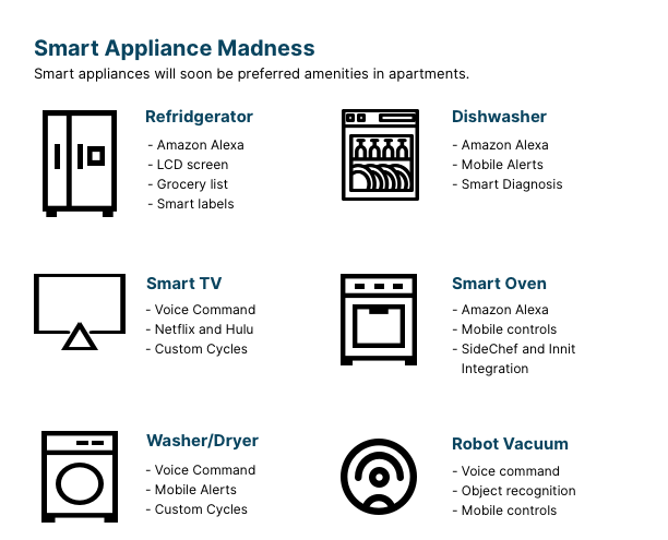 smart appliances will be the preferred amenity in apartments in 2019