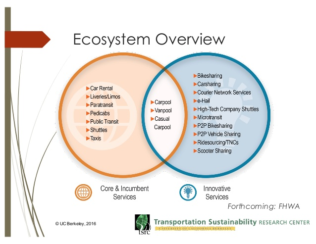 shared mobility ecosystem